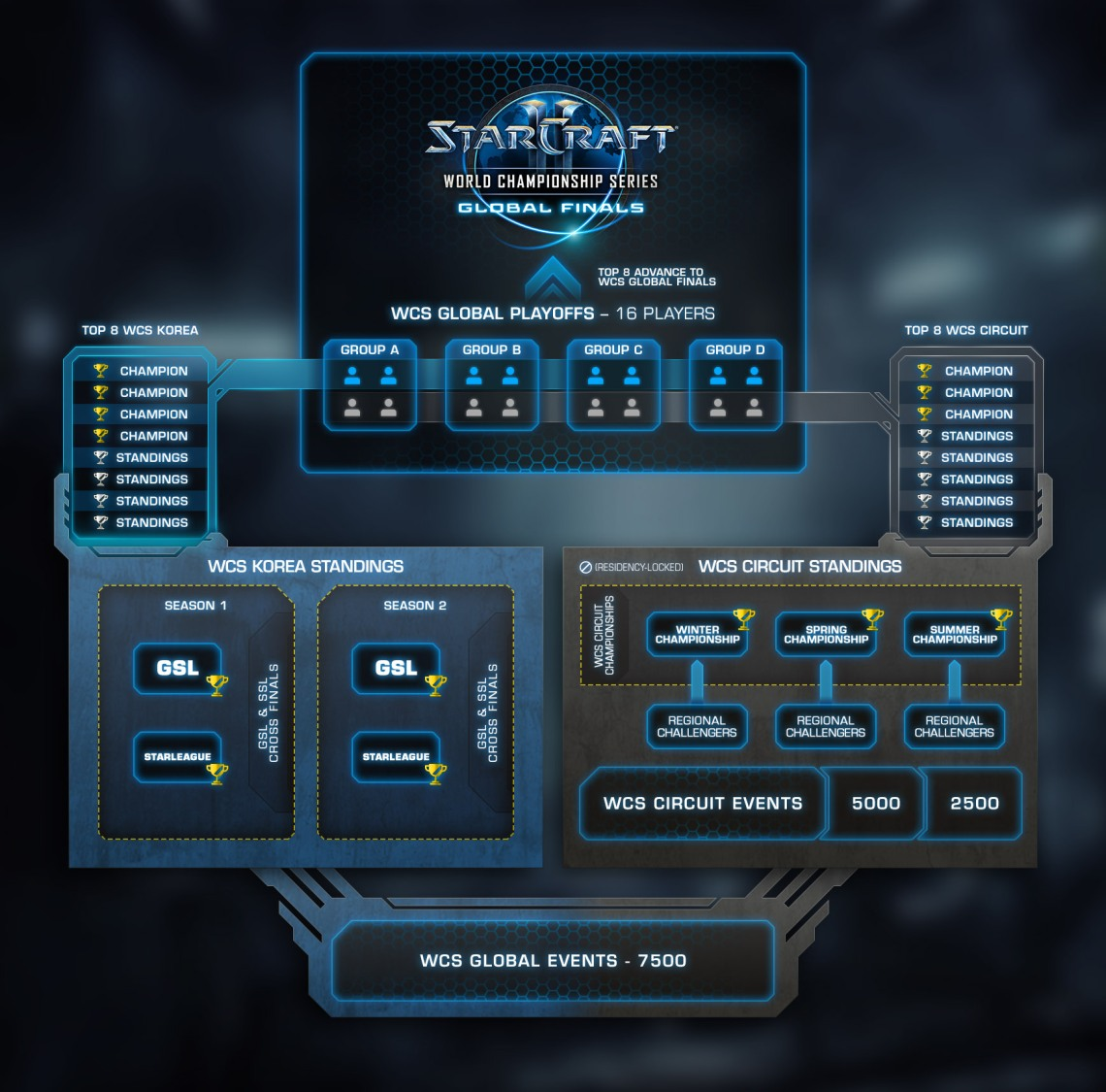 wcs_global-finals-playoffs_final_v2
